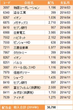 2014配当金.png