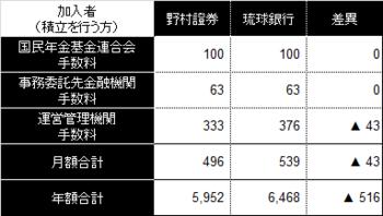401k手数料比較201401.png